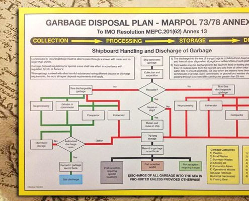 Garbage Disposal Plan Poster